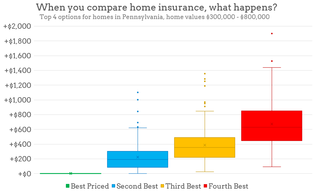 How Much Does Home Insurance Cost In Pa