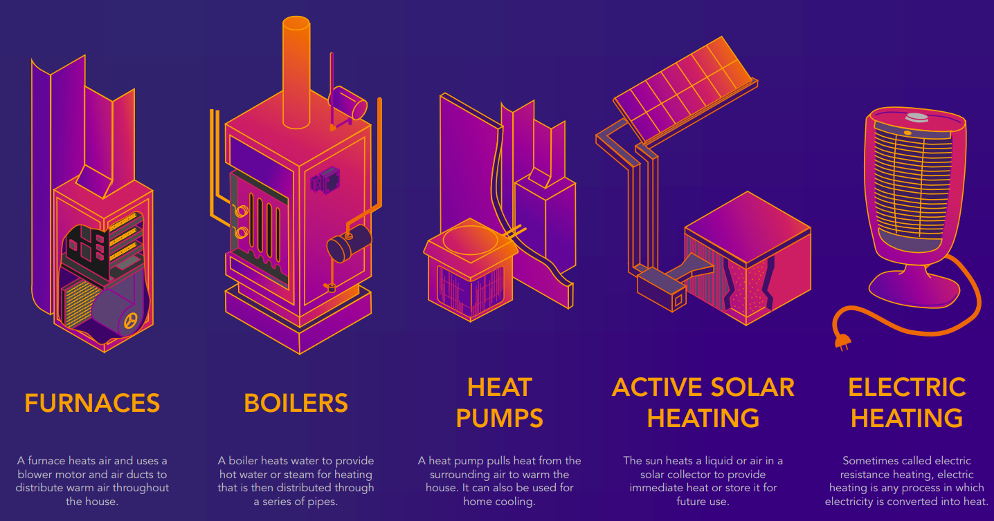 five common types of heating systems