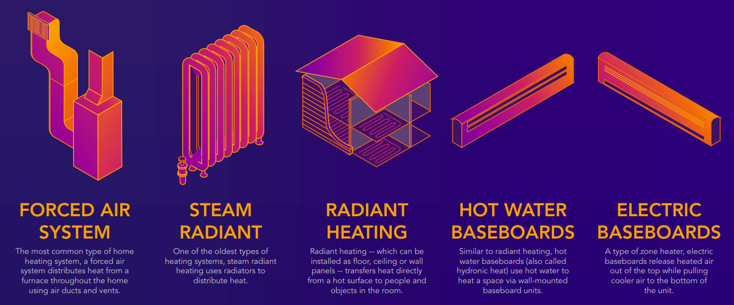 five common types of heat distribution systems