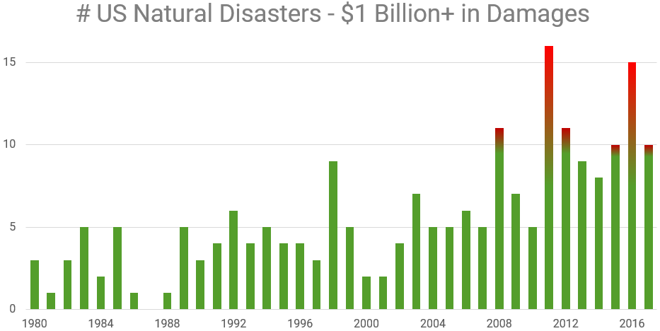 yearly frequency of $1b+ natural disasters in US