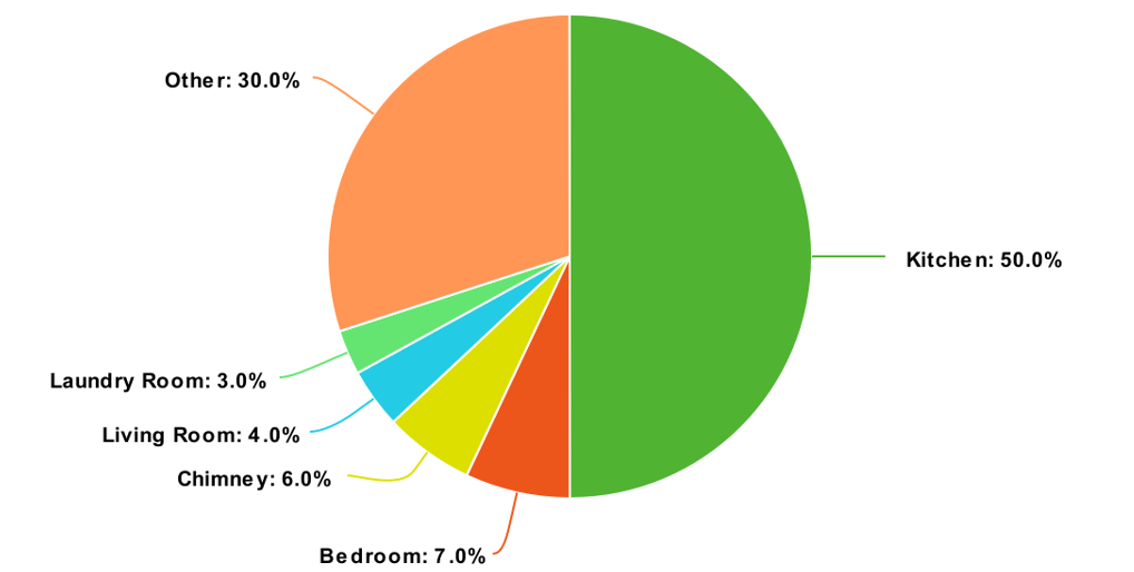 pie chart of most common house fires