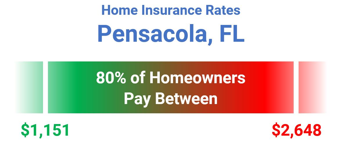 Cost of Home Insurance in Pensacola, FL