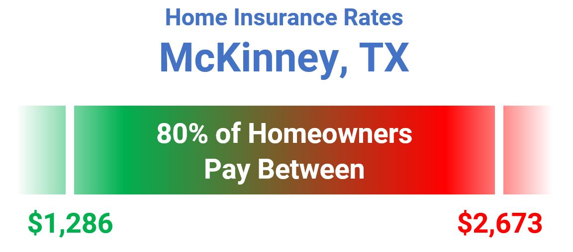 McKinney TX homeowners pay between $1286 and $2673 for home insurance