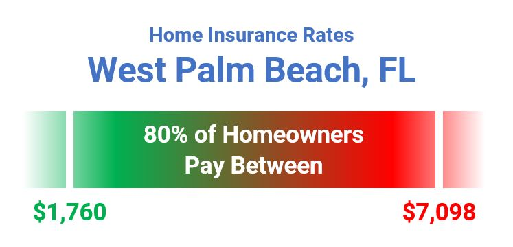 Range Of Home Insurance Rates West Palm Beach