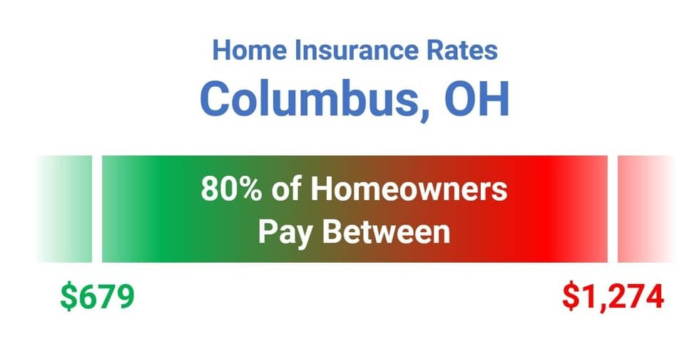 Columbus Homeowners Insurance Cost