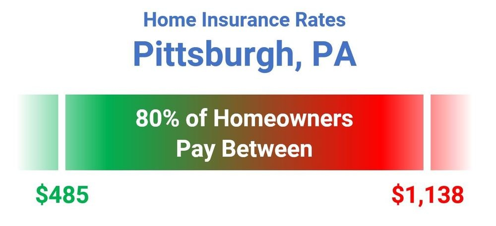 Homeowners Insurance Rates Pittsburgh